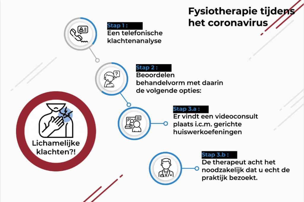 fysiotherapie, sportfysiotherapie